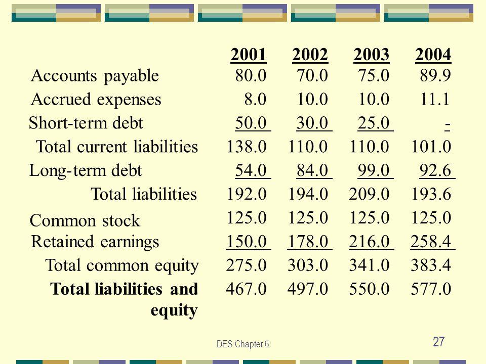 DES Chapter 6 27 2001 2002 2003 2004 Accounts payable 80.0 70.0 75.0 89.9 Accrued expenses 8.0 10.0 11.1 Short-term debt 50.0 30.0 25.0 - Total current liabilities 138.0 110.0 101.0 Long-term debt 54.0 84.0 99.0 92.6 Total liabilities 192.0 194.0 209.0 193.6 Common stock 125.0 Retained earnings 150.0 178.0 216.0 258.4 Total common equity 275.0 303.0 341.0 383.4 Total liabilities and equity 467.0 497.0 550.0 577.0