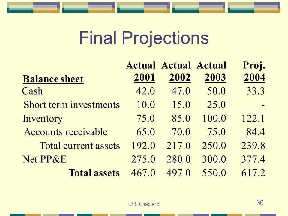 DES Chapter 6 30 Final Projections Actual Proj. Balance sheet 2001 2002 2003 2004 Cash 42.0 47.0 50.0 33.3 Short term investments 10.0 15.0 25.0 - Inv