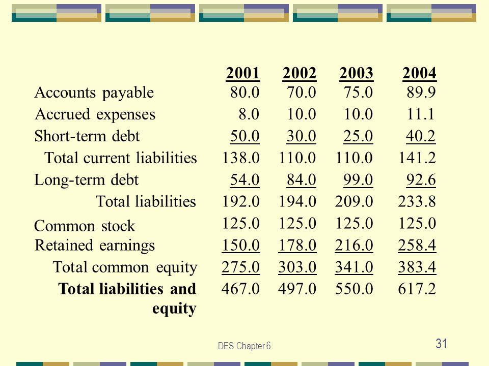 DES Chapter 6 31 2001 2002 2003 2004 Accounts payable 80.0 70.0 75.0 89.9 Accrued expenses 8.0 10.0 11.1 Short-term debt 50.0 30.0 25.0 40.2 Total current liabilities 138.0 110.0 141.2 Long-term debt 54.0 84.0 99.0 92.6 Total liabilities 192.0 194.0 209.0 233.8 Common stock 125.0 Retained earnings 150.0 178.0 216.0 258.4 Total common equity 275.0 303.0 341.0 383.4 Total liabilities and equity 467.0 497.0 550.0 617.2