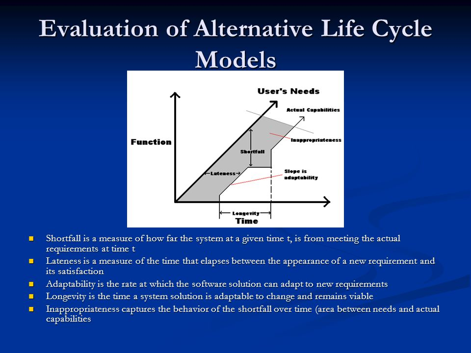 Evaluation of Alternative Life Cycle Models Shortfall is a measure of how far the system at a given time t, is from meeting the actual requirements at time t Lateness is a measure of the time that elapses between the appearance of a new requirement and its satisfaction Adaptability is the rate at which the software solution can adapt to new requirements Longevity is the time a system solution is adaptable to change and remains viable Inappropriateness captures the behavior of the shortfall over time (area between needs and actual capabilities