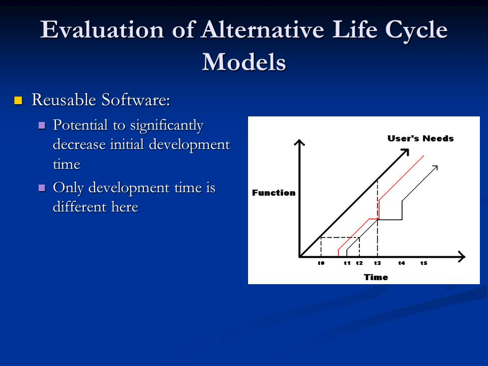 Evaluation of Alternative Life Cycle Models Reusable Software: Reusable Software: Potential to significantly decrease initial development time Potential to significantly decrease initial development time Only development time is different here Only development time is different here