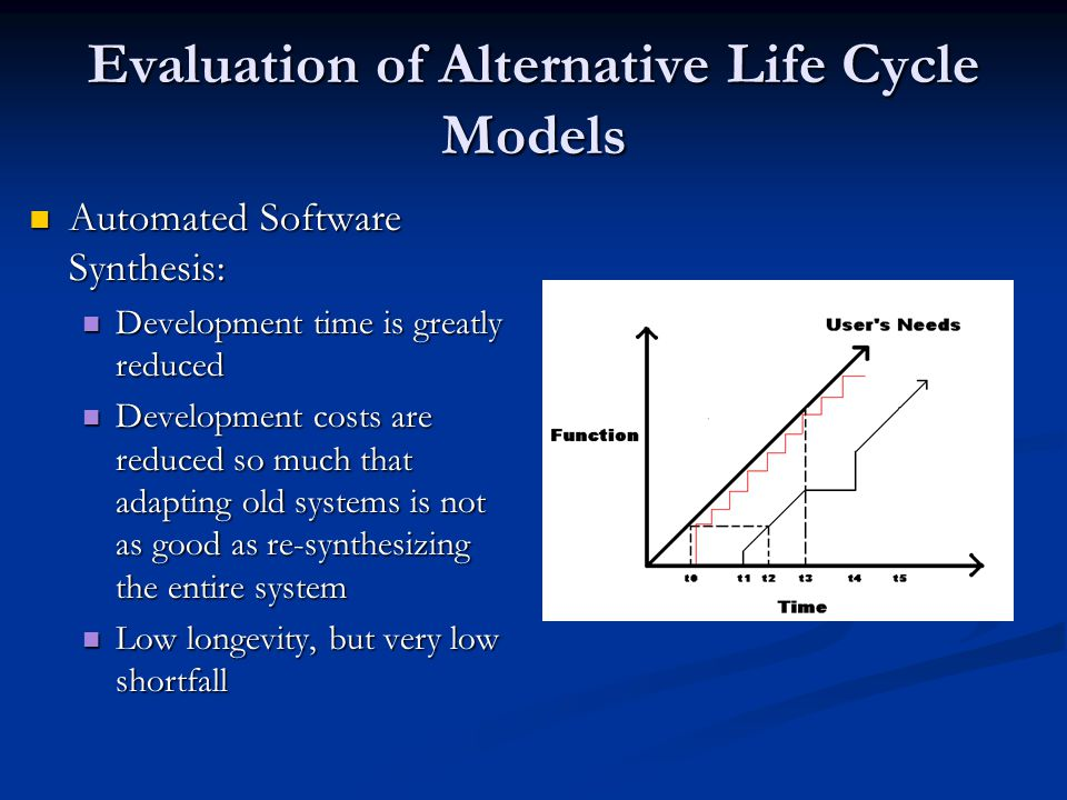 Evaluation of Alternative Life Cycle Models Automated Software Synthesis: Automated Software Synthesis: Development time is greatly reduced Developmen