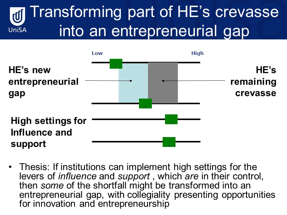 Transforming part of HE's crevasse into an entrepreneurial gap Thesis: If institutions can implement high settings for the levers of influence and support, which are in their control, then some of the shortfall might be transformed into an entrepreneurial gap, with collegiality presenting opportunities for innovation and entrepreneurship 1 3 4 LowHigh 2 HE's new entrepreneurial gap HE's remaining crevasse High settings for Influence and support
