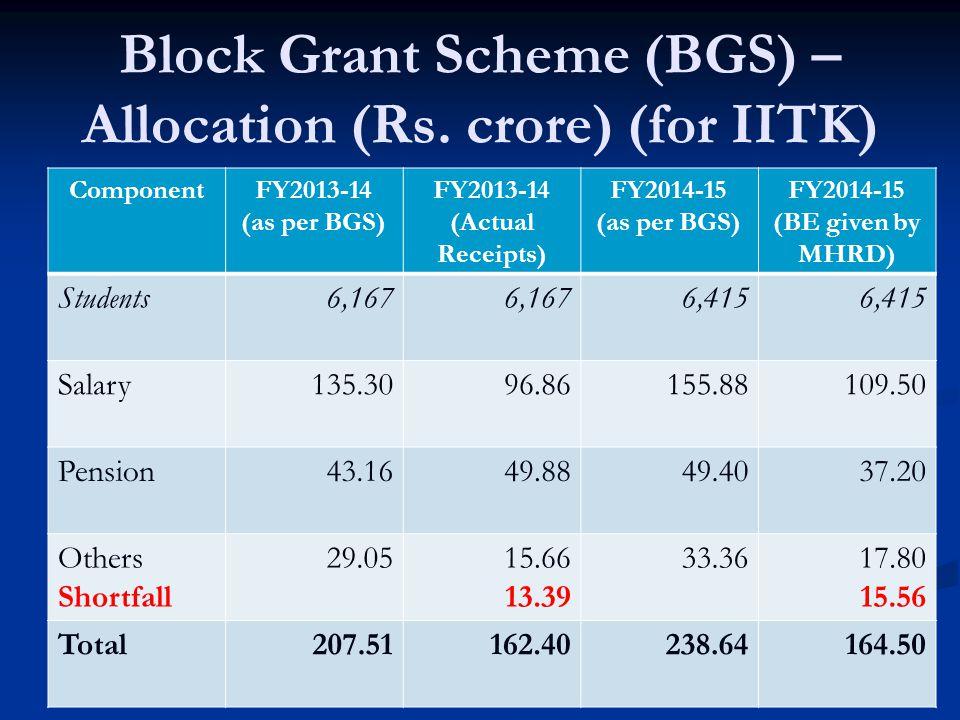 6 Block Grant Scheme (BGS) – Allocation (Rs.