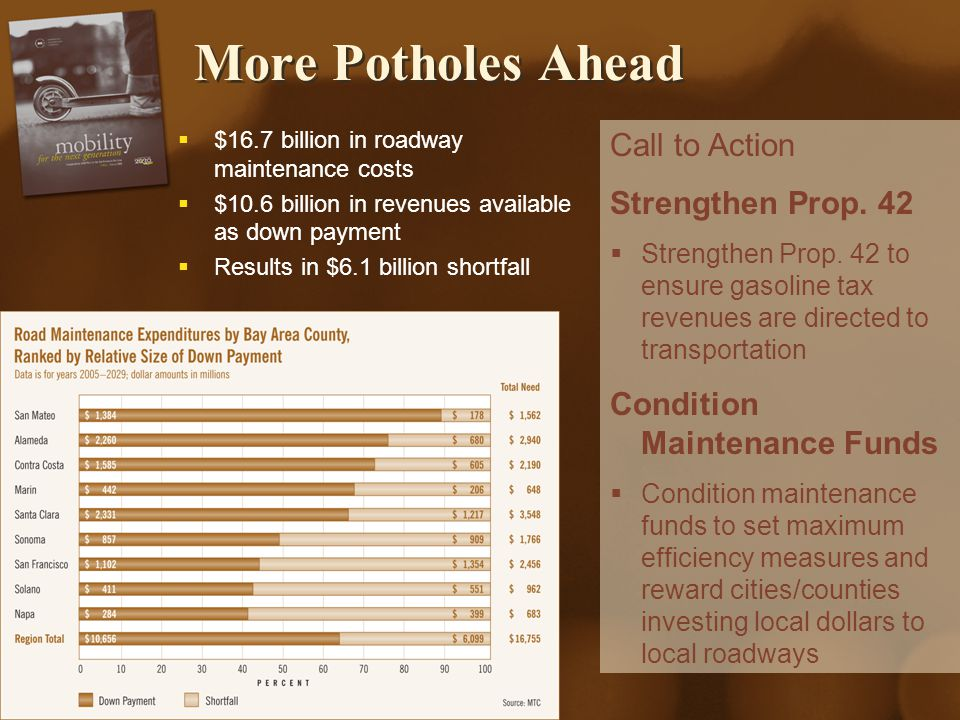 Transportation 2030 Investments & Actions Adequate Maintenance