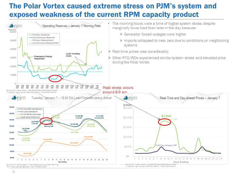 The Polar Vortex caused extreme stress on PJM's system and exposed weakness of the current RPM capacity product 2 Peak stress occurs around 8-9 am The morning hours were a time of higher system stress despite marginally lower load than later in the day because:  Generator forced outages were higher  Imports collapsed to near zero due to conditions on neighboring systems  Real time prices rose considerably  Other RTO/ISOs experienced similar system stress and elevated price during the Polar Vortex Source: PJM Interconnection, Analysis of Operational Events and Market Impacts During the January 2014 Cold Weather, May 9, 2014, slide 10.