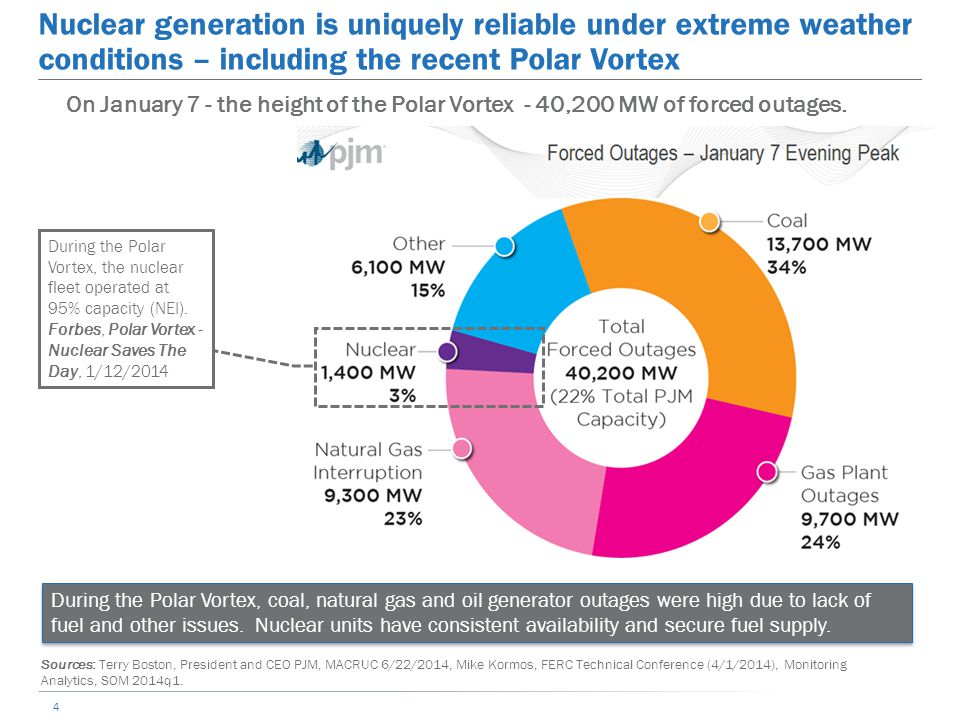 Nuclear generation is uniquely reliable under extreme weather conditions – including the recent Polar Vortex On January 7 - the height of the Polar Vo