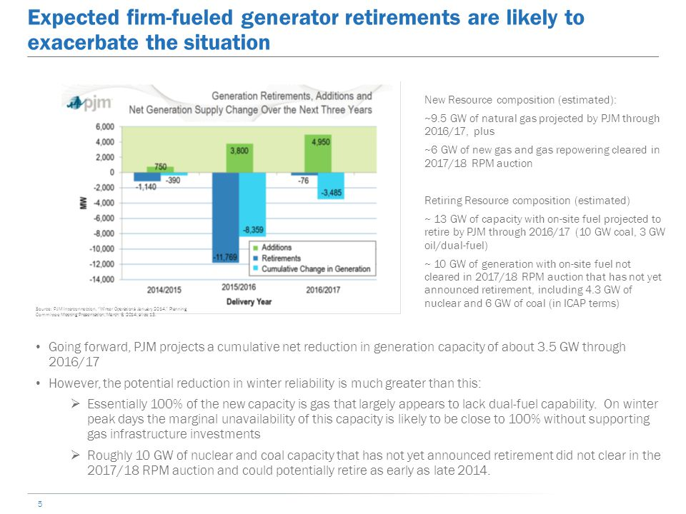 Expected firm-fueled generator retirements are likely to exacerbate the situation 5 New Resource composition (estimated): ~9.5 GW of natural gas projected by PJM through 2016/17, plus ~6 GW of new gas and gas repowering cleared in 2017/18 RPM auction Retiring Resource composition (estimated) ~ 13 GW of capacity with on-site fuel projected to retire by PJM through 2016/17 (10 GW coal, 3 GW oil/dual-fuel) ~ 10 GW of generation with on-site fuel not cleared in 2017/18 RPM auction that has not yet announced retirement, including 4.3 GW of nuclear and 6 GW of coal (in ICAP terms) Going forward, PJM projects a cumulative net reduction in generation capacity of about 3.5 GW through 2016/17 However, the potential reduction in winter reliability is much greater than this:  Essentially 100% of the new capacity is gas that largely appears to lack dual-fuel capability.