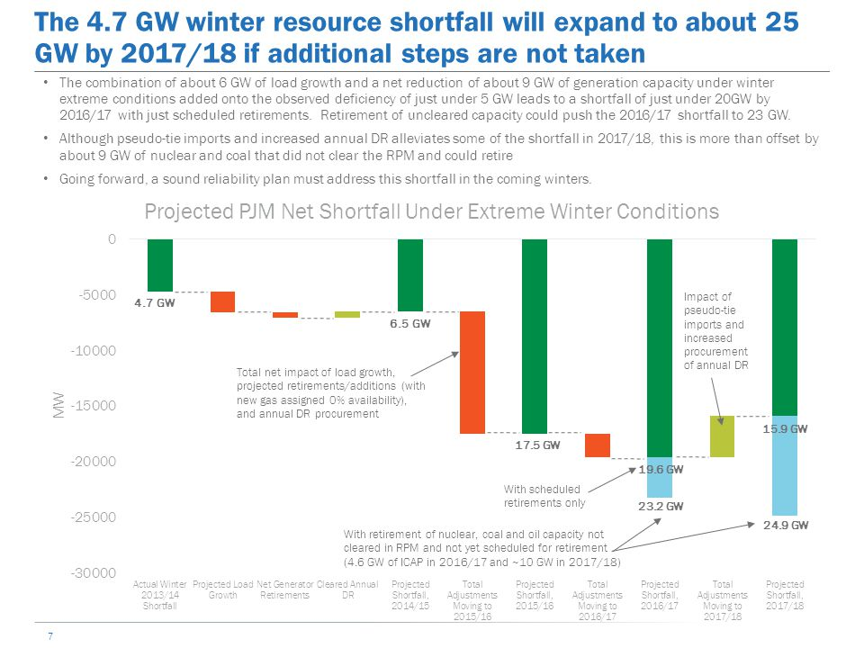7 The 4.7 GW winter resource shortfall will expand to about 25 GW by 2017/18 if additional steps are not taken 4.7 GW 6.5 GW 19.6 GW 15.9 GW 23.2 GW T