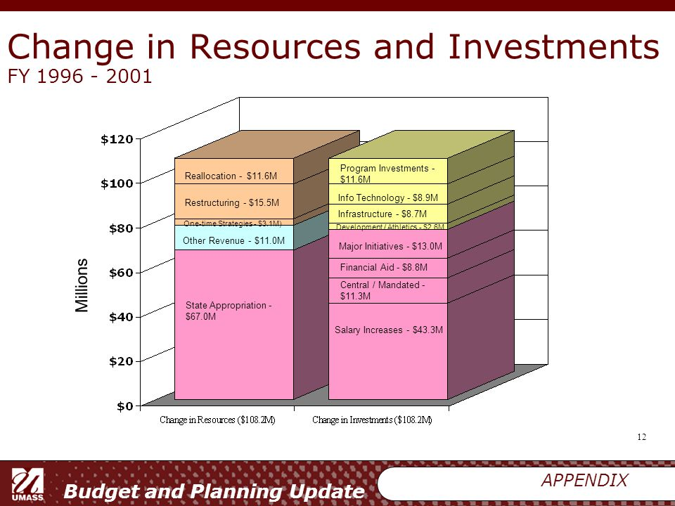 Budget and Planning Update 12 Change in Resources and Investments FY 1996 - 2001 APPENDIX Millions Reallocation - $11.6M Restructuring - $15.5M Other Revenue - $11.0M State Appropriation - $67.0M One-time Strategies - $3.1M) Program Investments - $11.6M Info Technology - $8.9M Infrastructure - $8.7M Development / Athletics - $2.6M Major Initiatives - $13.0M Financial Aid - $8.8M Central / Mandated - $11.3M Salary Increases - $43.3M