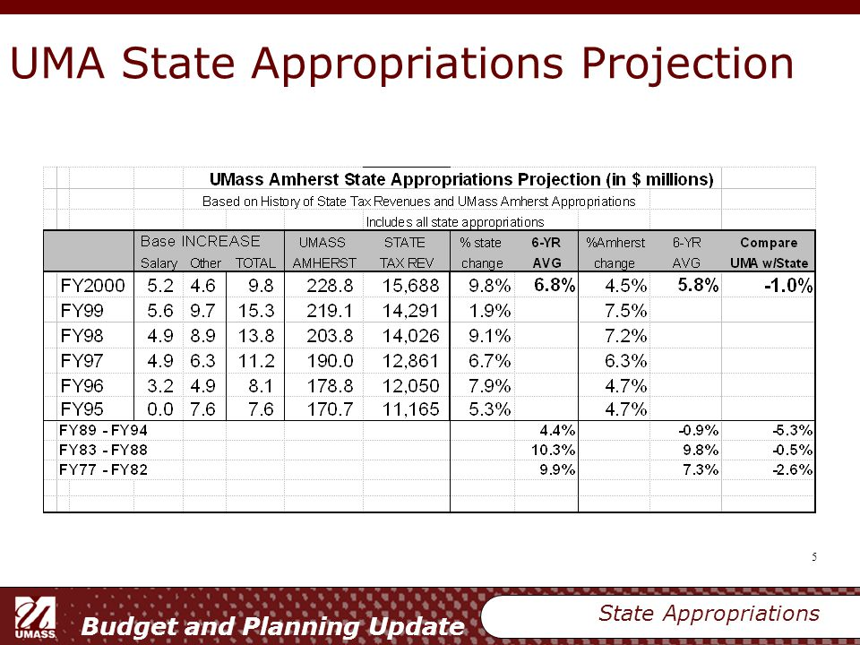 Budget and Planning Update 6 State Tax Revenue and UMA State Appropriation Estimated Change in Tax Revenue - FY2002 Governor's Office – 3.5% Massachusetts Tax Payers Association – 0 to 2% UMass President's Office – 3.5% State Appropriations