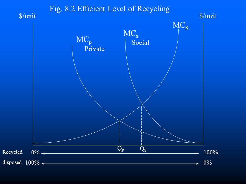 Consumer Waste Disposal Decision n Do consumers recycle the efficient amount? n No. Why? n They do not face the proper incentives. n Most residential