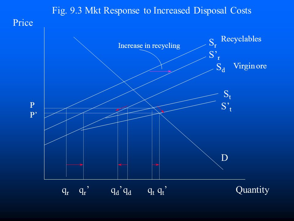 Disposal Costs and the Scrap Market n How would the market respond to a policy forcing product users to bear the true marginal disposal cost? n Supply