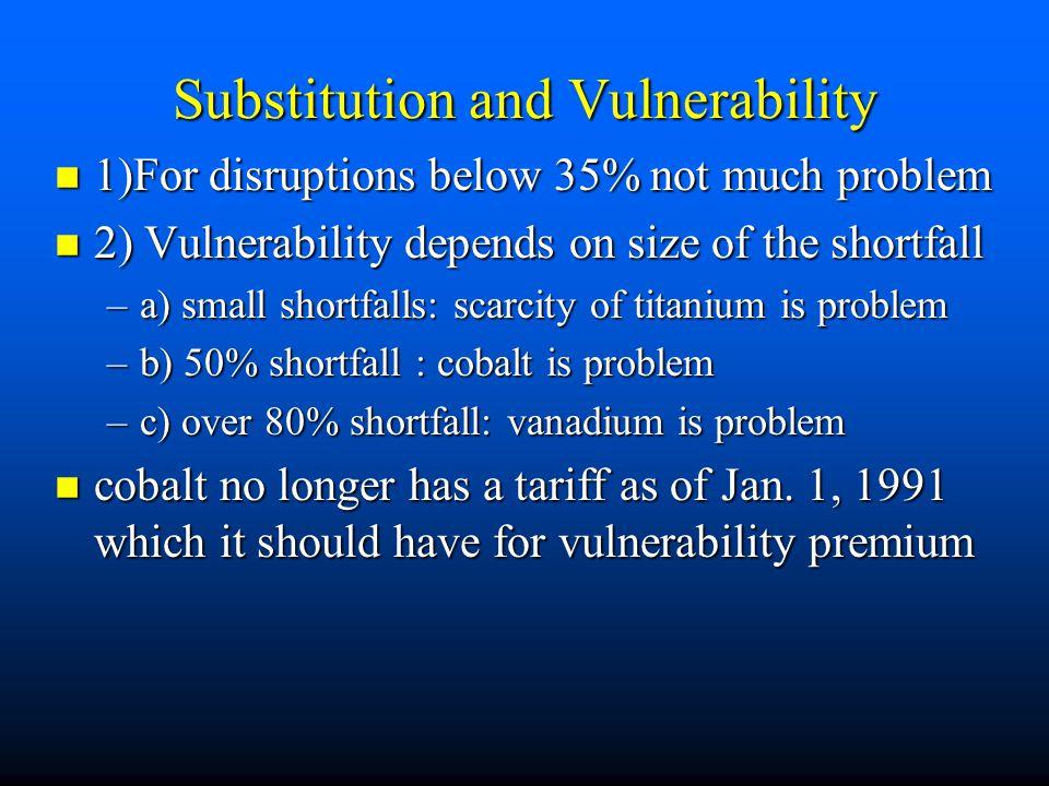 Table 9.1 Mineral Supply Disruption Scenarios (cost in millions of 1974 dollars) Shortfall Titanium Vanadium Cobalt Columbium Cadmium Shortfall Titani