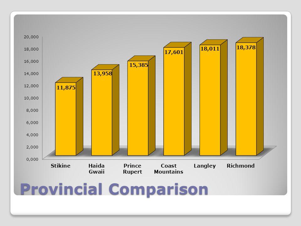 Provincial Comparison