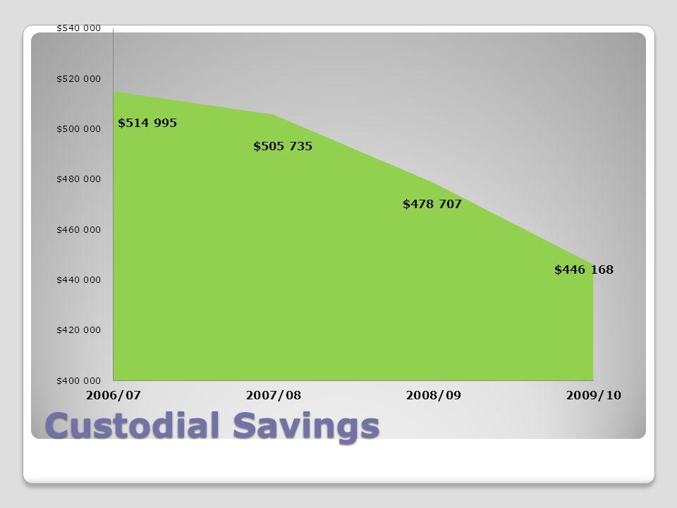 Custodial Savings