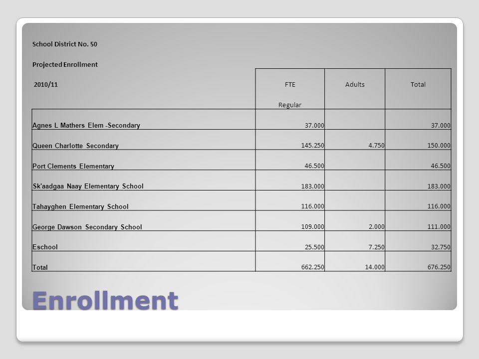 Enrollment School District No.