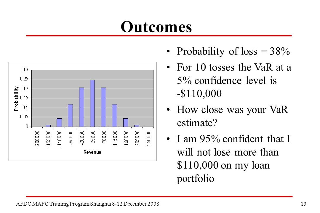 13 AFDC MAFC Training Program Shanghai 8-12 December 2008 Outcomes Probability of loss = 38% For 10 tosses the VaR at a 5% confidence level is -$110,000 How close was your VaR estimate.
