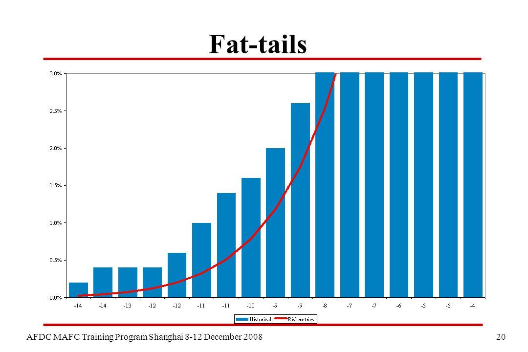 20 AFDC MAFC Training Program Shanghai 8-12 December 2008 Fat-tails