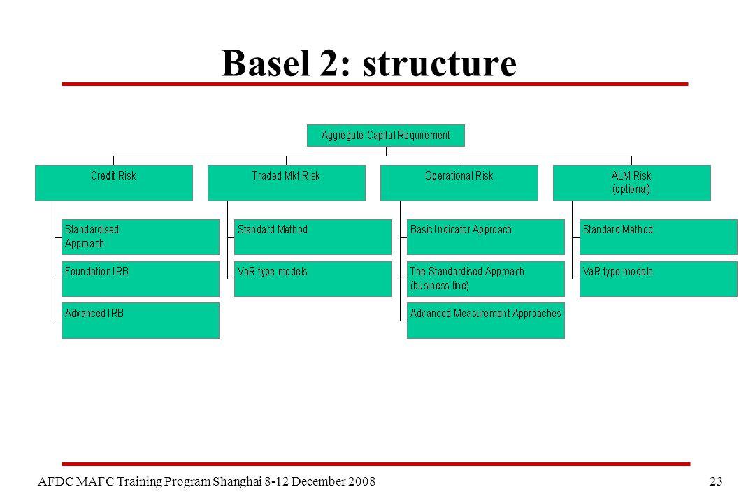 23 AFDC MAFC Training Program Shanghai 8-12 December 2008 Basel 2: structure