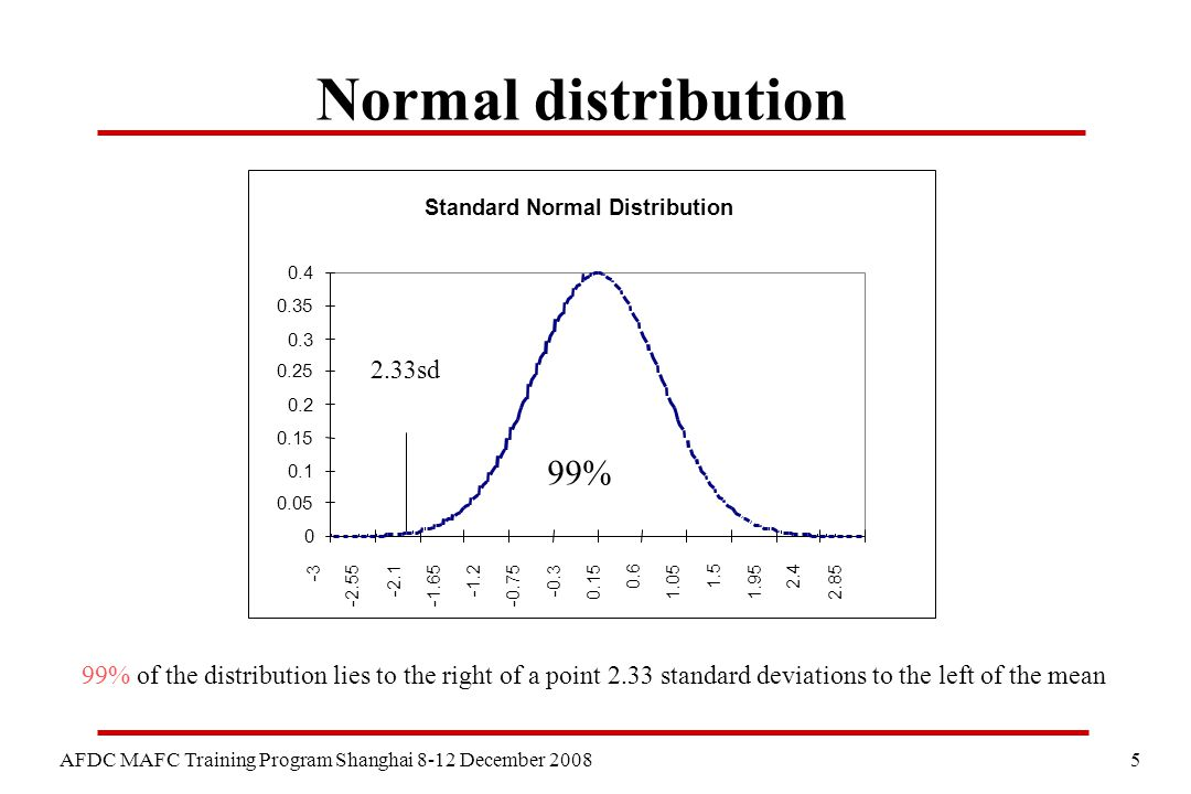 5 AFDC MAFC Training Program Shanghai 8-12 December 2008 Normal distribution Standard Normal Distribution 0 0.05 0.1 0.15 0.2 0.25 0.3 0.35 0.4 -3 -2.55 -2.1 -1.65 -1.2 -0.75 -0.3 0.15 0.6 1.05 1.5 1.95 2.4 2.85 2.33sd 99% 99% of the distribution lies to the right of a point 2.33 standard deviations to the left of the mean