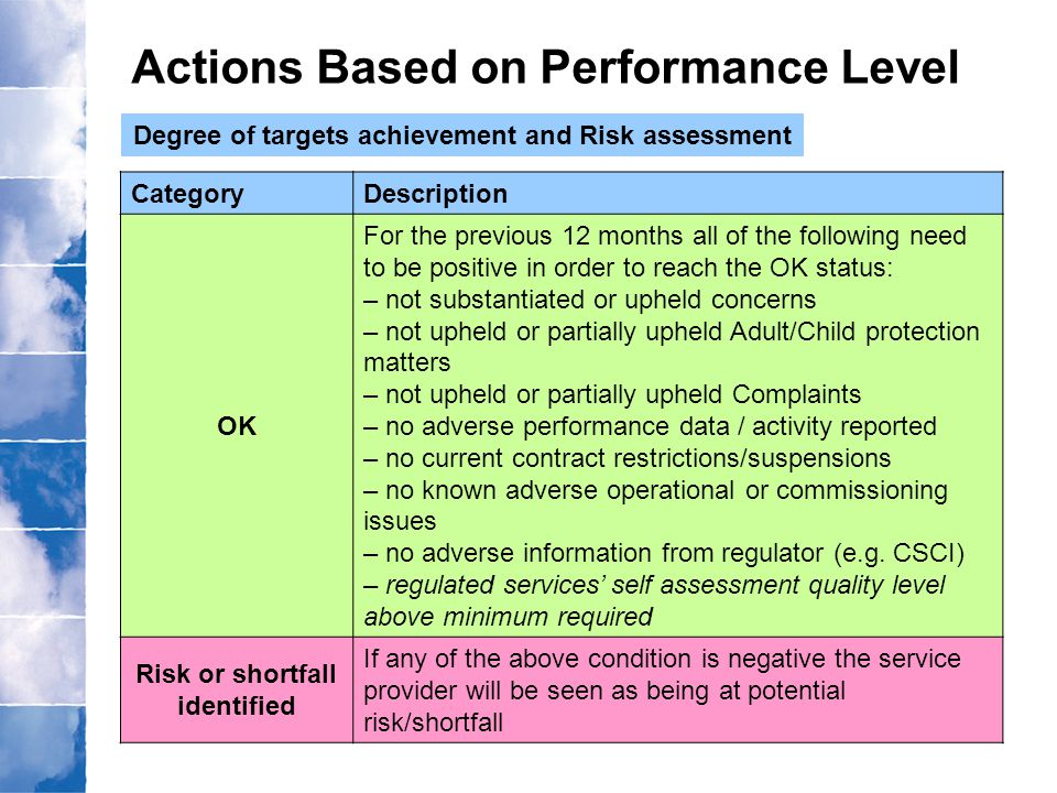 Actions Based on Performance Level Degree of targets achievement and Risk assessment CategoryDescription OK For the previous 12 months all of the foll