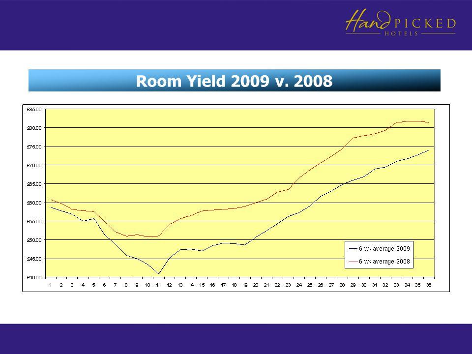 Room Yield 2009 v. 2008