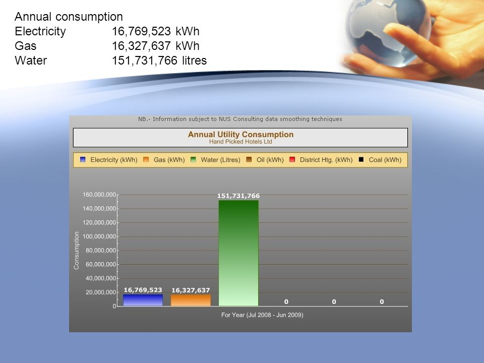 Annual consumption Electricity 16,769,523 kWh Gas 16,327,637 kWh Water151,731,766 litres