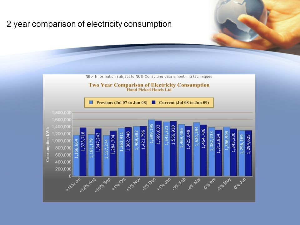 2 year comparison of electricity consumption