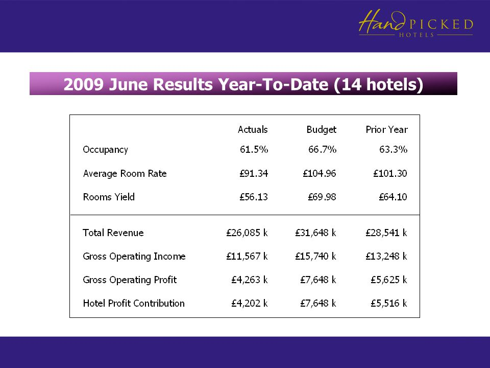 2009 June Results Year-To-Date (14 hotels)
