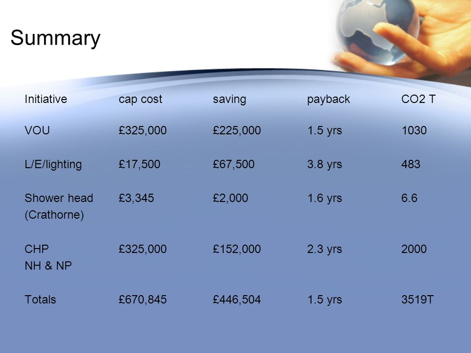 Summary Initiativecap costsavingpaybackCO2 T VOU £325,000£225,0001.5 yrs1030 L/E/lighting£17,500£67,5003.8 yrs483 Shower head£3,345£2,0001.6 yrs6.6 (Crathorne) CHP£325,000£152,0002.3 yrs2000 NH & NP Totals£670,845£446,5041.5 yrs3519T