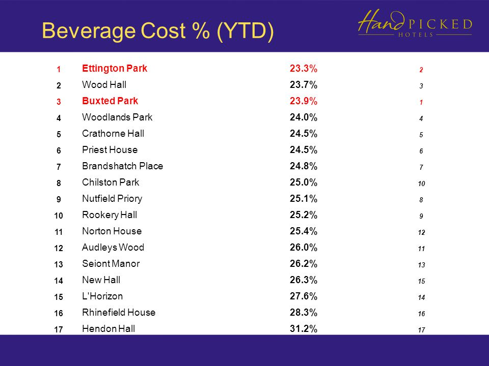 Beverage Cost % (YTD) 1 Ettington Park23.3% 2 2 Wood Hall23.7% 3 3 Buxted Park23.9% 1 4 Woodlands Park24.0% 4 5 Crathorne Hall24.5% 5 6 Priest House24.5% 6 7 Brandshatch Place24.8% 7 8 Chilston Park25.0% 10 9 Nutfield Priory25.1% 8 10 Rookery Hall25.2% 9 11 Norton House25.4% 12 Audleys Wood26.0% 11 13 Seiont Manor26.2% 13 14 New Hall26.3% 15 L Horizon27.6% 14 16 Rhinefield House28.3% 16 17 Hendon Hall31.2% 17