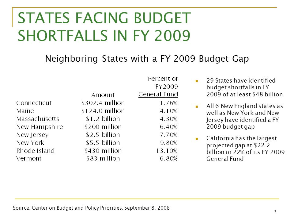 3 STATES FACING BUDGET SHORTFALLS IN FY 2009 29 States have identified budget shortfalls in FY 2009 of at least $48 billion All 6 New England states a