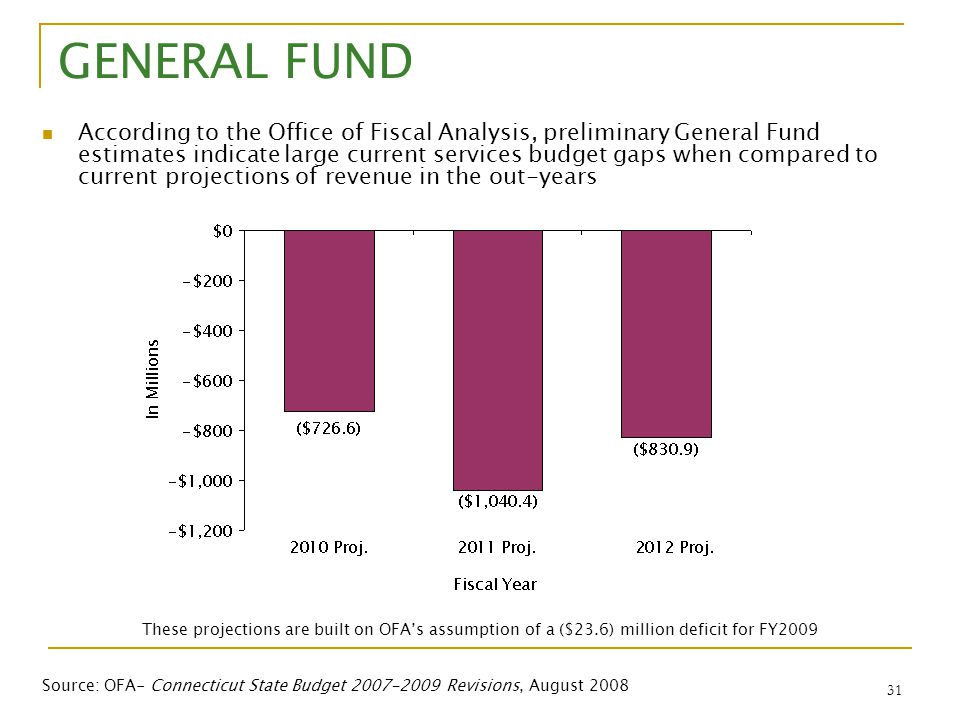 31 GENERAL FUND According to the Office of Fiscal Analysis, preliminary General Fund estimates indicate large current services budget gaps when compar