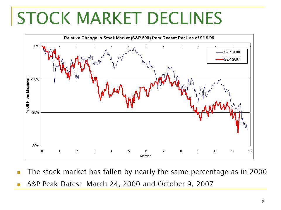 9 STOCK MARKET DECLINES The stock market has fallen by nearly the same percentage as in 2000 S&P Peak Dates: March 24, 2000 and October 9, 2007