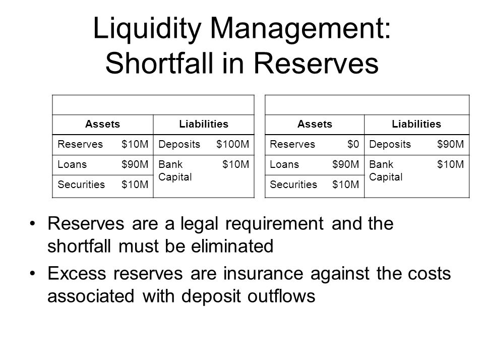 Liquidity Management: Shortfall in Reserves Reserves are a legal requirement and the shortfall must be eliminated Excess reserves are insurance against the costs associated with deposit outflows AssetsLiabilitiesAssetsLiabilities Reserves$10MDeposits$100MReserves$0Deposits$90M Loans$90MBank Capital $10MLoans$90MBank Capital $10M Securities$10MSecurities$10M