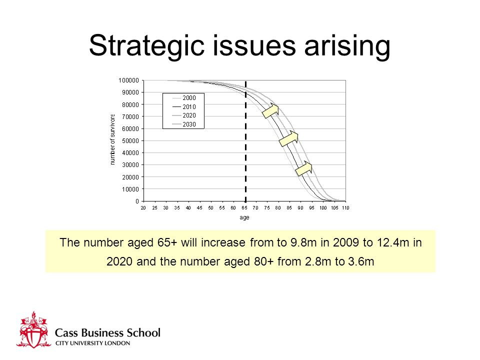 Strategic issues arising The number aged 65+ will increase from to 9.8m in 2009 to 12.4m in 2020 and the number aged 80+ from 2.8m to 3.6m
