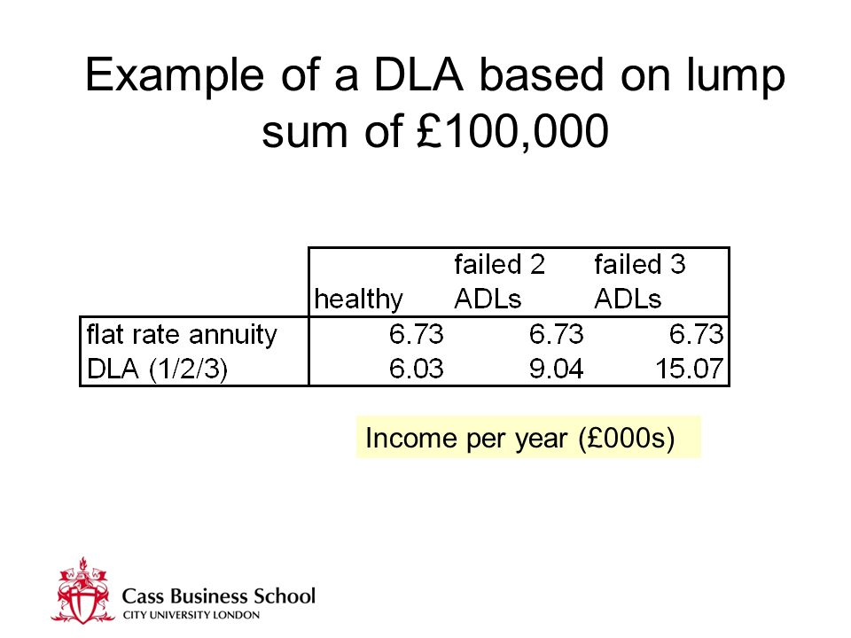 Example of a DLA based on lump sum of £100,000 Income per year (£000s)