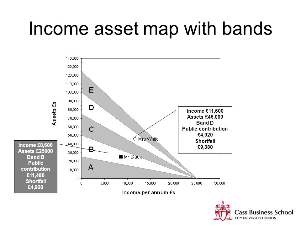 Income asset map with bands Income £11,600 Assets £46,000 Band D Public contribution £4,020 Shortfall £9,380 Income £8,600 Assets £25000 Band B Public contribution £11,480 Shortfall £4,920