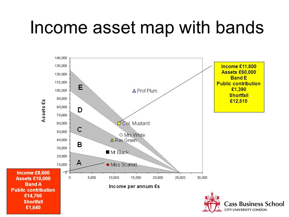 Income asset map with bands Income £11,600 Assets £60,000 Band E Public contribution £1,390 Shortfall £12,510 Income £8,600 Assets £10,000 Band A Public contribution £14,760 Shortfall £1,640