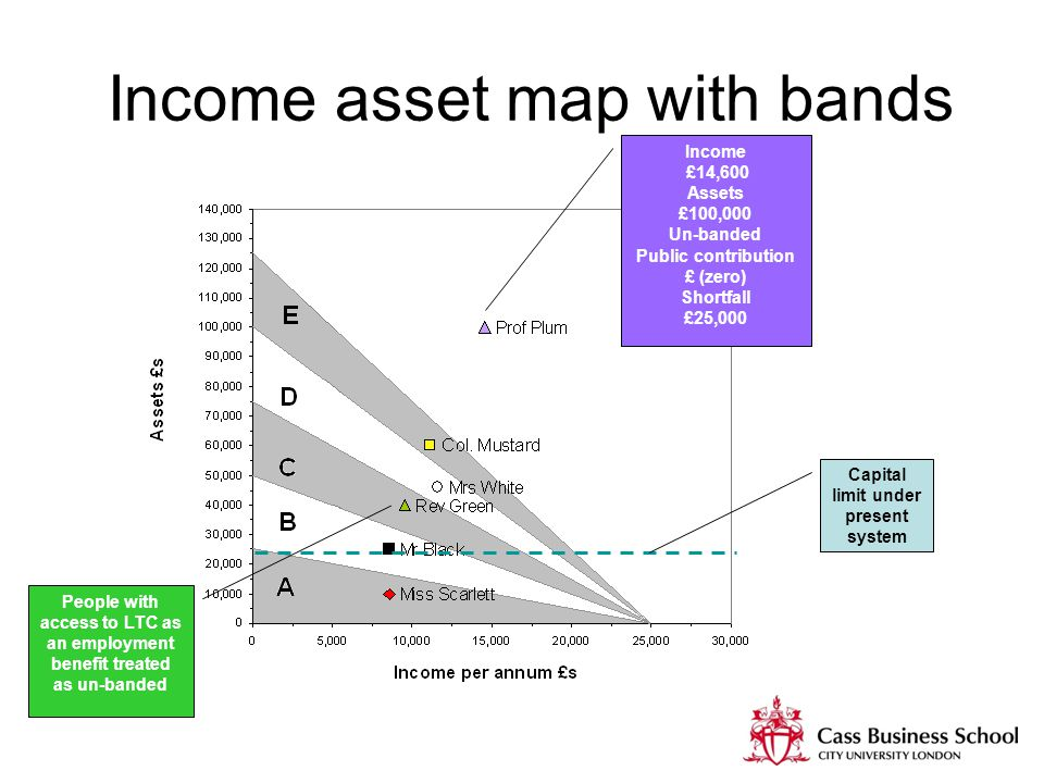 Income asset map with bands Capital limit under present system Income £14,600 Assets £100,000 Un-banded Public contribution £ (zero) Shortfall £25,000 People with access to LTC as an employment benefit treated as un-banded