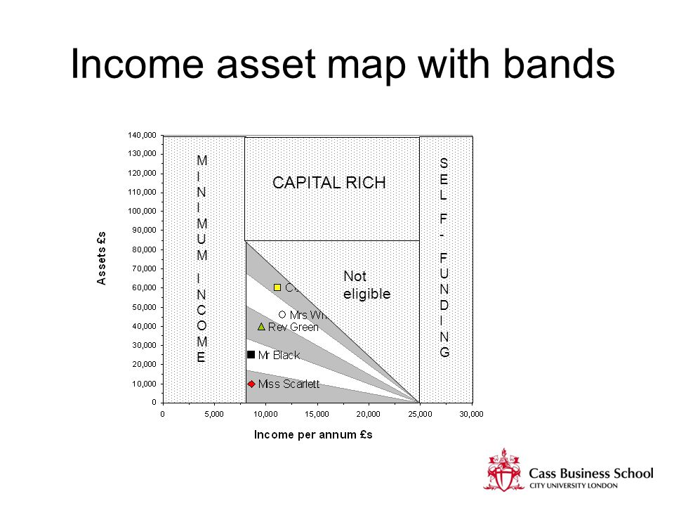 Income asset map with bands SELF-FUNDINGSELF-FUNDING MINIMUMINCOMEMINIMUMINCOME CAPITAL RICH Not eligible