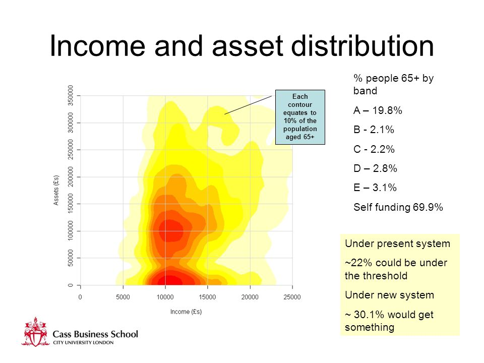 Income and asset distribution % people 65+ by band A – 19.8% B - 2.1% C - 2.2% D – 2.8% E – 3.1% Self funding 69.9% Under present system ~22% could be under the threshold Under new system ~ 30.1% would get something Each contour equates to 10% of the population aged 65+