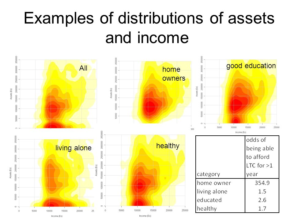 Examples of distributions of assets and income All home owners living alone healthy good education