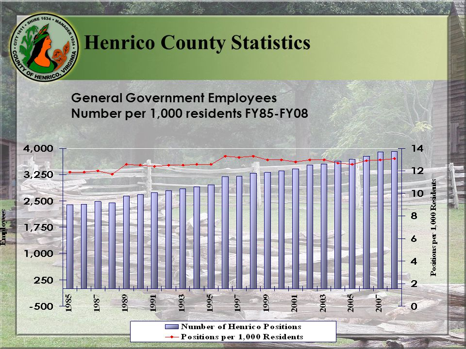 General Government Employees Number per 1,000 residents FY85-FY08 Henrico County Statistics