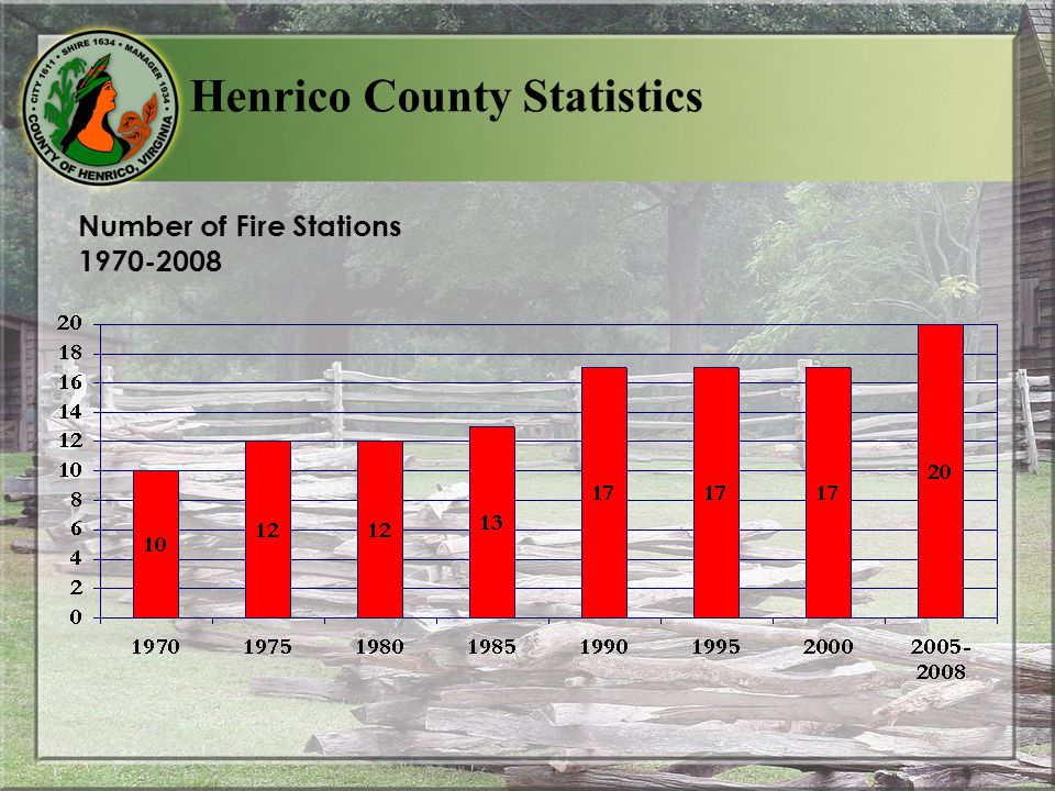 Number of Fire Stations 1970-2008 Henrico County Statistics