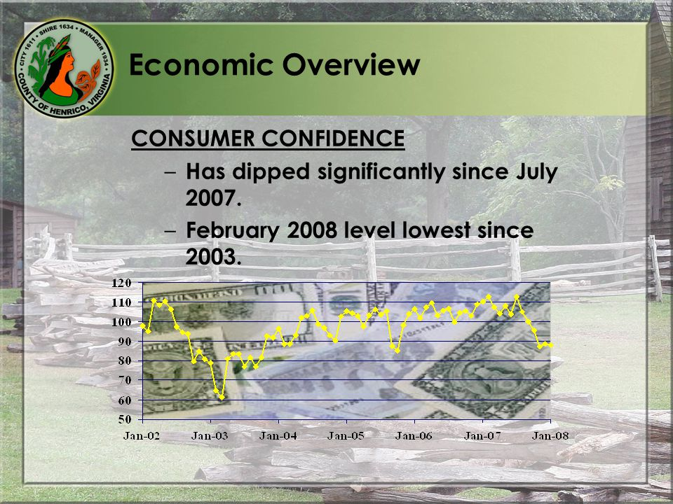 Economic Overview CONSUMER CONFIDENCE – Has dipped significantly since July 2007.