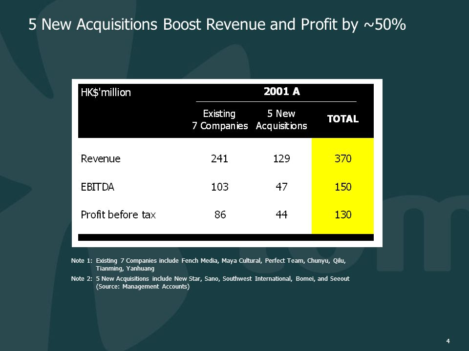 4 5 New Acquisitions Boost Revenue and Profit by ~50% Note 1:Existing 7 Companies include Fench Media, Maya Cultural, Perfect Team, Chunyu, Qilu, Tianming, Yanhuang Note 2: 5 New Acquisitions include New Star, Sano, Southwest International, Bomei, and Seeout (Source: Management Accounts)