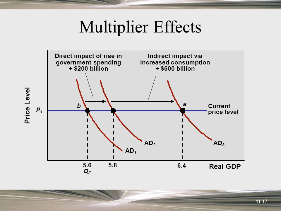 11-17 Multiplier Effects Real GDP Price Level P1P1 5.6 QEQE 5.8 6.4 AD 2 AD 3 Current price level Direct impact of rise in government spending + $200 billion AD 1 a b Indirect impact via increased consumption + $600 billion