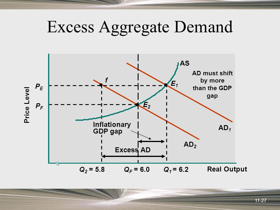 11-27 Excess Aggregate Demand AS Q 2 = 5.8 E2E2 f AD 1 AD 2 PEPE PFPF Price Level Real Output E1E1 Q F = 6.0Q 1 = 6.2 Inflationary GDP gap Excess AD A